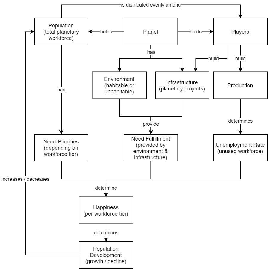 Populous gameplay loop flow-chart