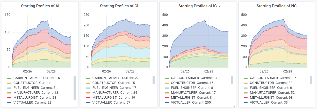 starting profiles by faction