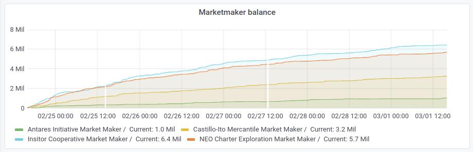 market maker balance